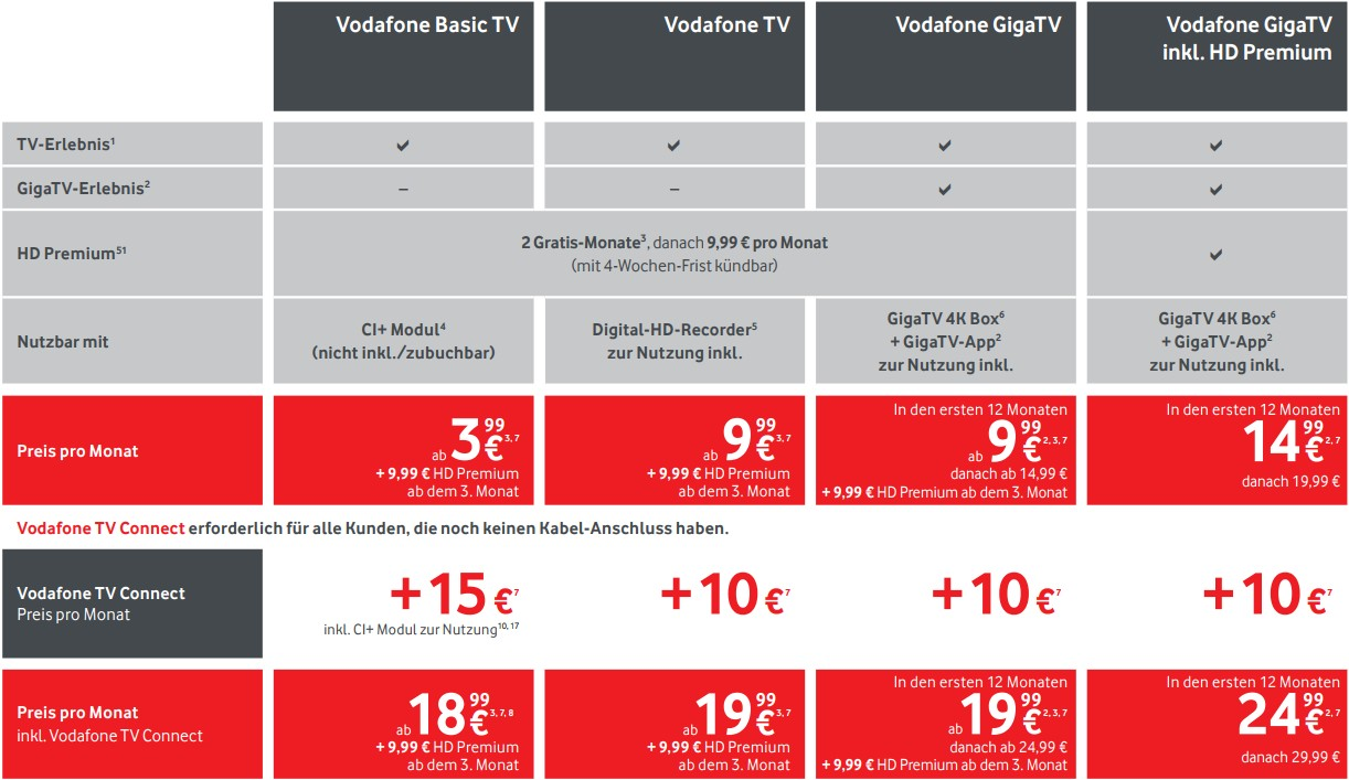vodafone online rechnung einsehen vodafone rechnung. Black Bedroom Furniture Sets. Home Design Ideas